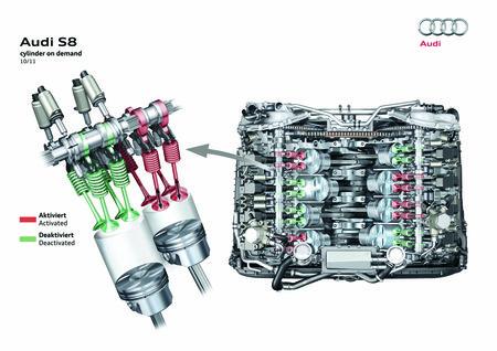 Le V8 Audi à désactivation partielle des cylindres (sur S6, S7 et S8)
