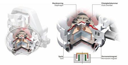 Des supports moteur de luxe pour l'Audi S6 !