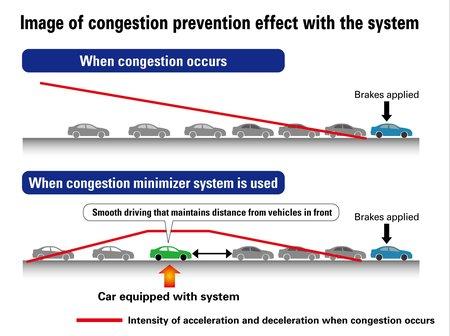 """Le principe du système """"antibouchons"""" de Honda"""