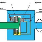 Le différentiel Haldex, comment ça marche ? La partie verte est solidaire de l'essieu avant, la partie bleue de l'essieu arrière.