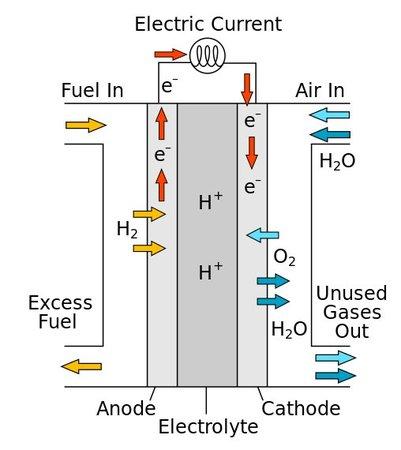 La pile à combustible, comment ça marche ? (source : Wikimedia Commons)
