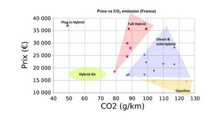 L'Hybrid Air, une solution performante et, surtout, bien moins coûteuse !