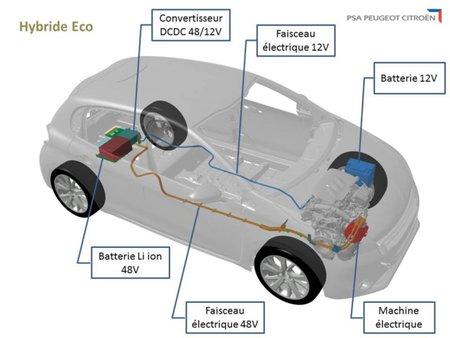 Le BRS sera notamment utilisé par PSA à l'avenir.