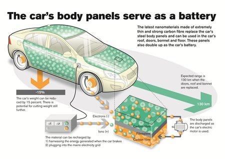 Une bonne partie des panneaux de carrosserie peuvent devenir des batteries !