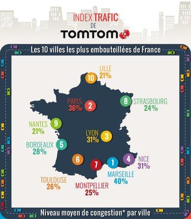 Le hit-parade des villes françaises les plus congestionnées selon TomTom.