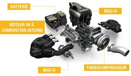 Éclaté du moteur Renault Energy-F1 2014