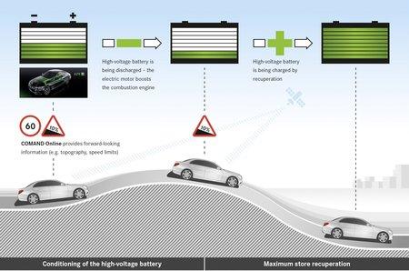 """La Mercedes Classe C hybride n'hésitera pas à puiser dans sa batterie si elle """"sait"""" qu'une longue descente arrive bientôt."""
