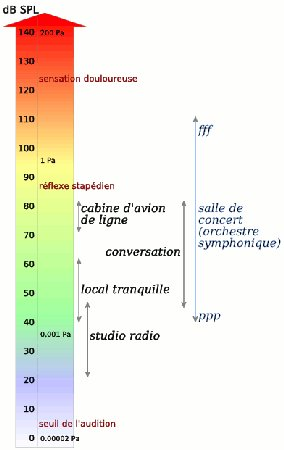 L'échelle des décibels (CC Wikimedia Commons/PolBr)
