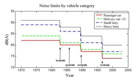 L'évolution des normes européennes de bruit