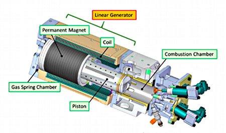 Lineaire motor