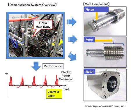 Détails techniques du générateur FPEG Toyota.