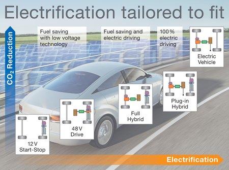 Le réseau électrique en 48 volts représente un bon intermédiaire avant la propulsion 100% hybride. (© Continental)
