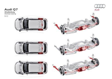 Les quatre roues directrices de l'Audi Q7