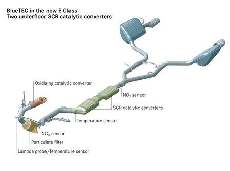 Pour les nouvelles normes, la réduction catalytique sélective (SCR) est la meilleure option... mais aussi la plus coûteuse.